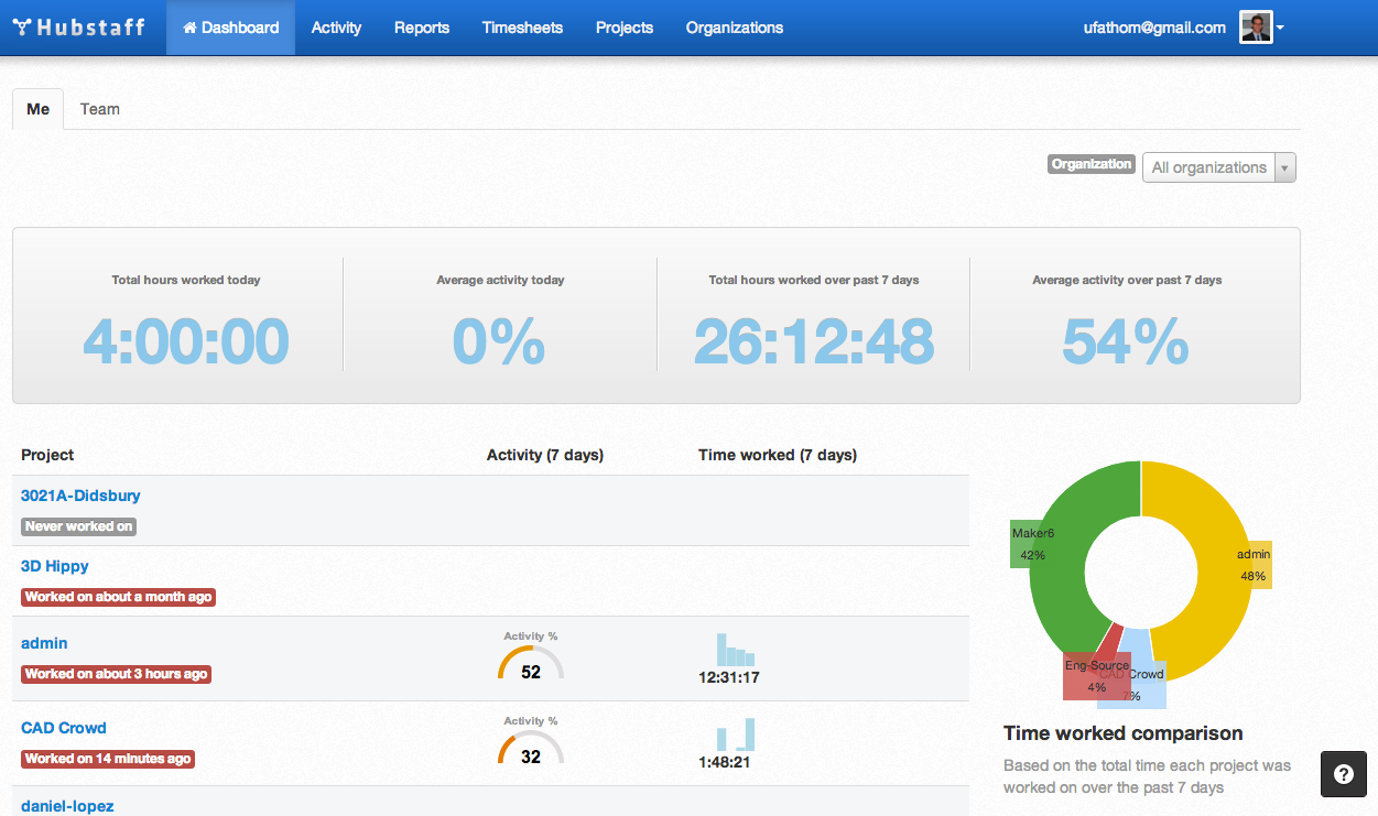 Time-tracking Dashboard