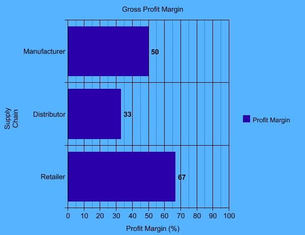gross profit margin graph