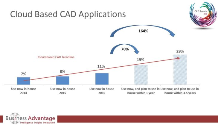 The Advantages Of Cad Cad Crowd